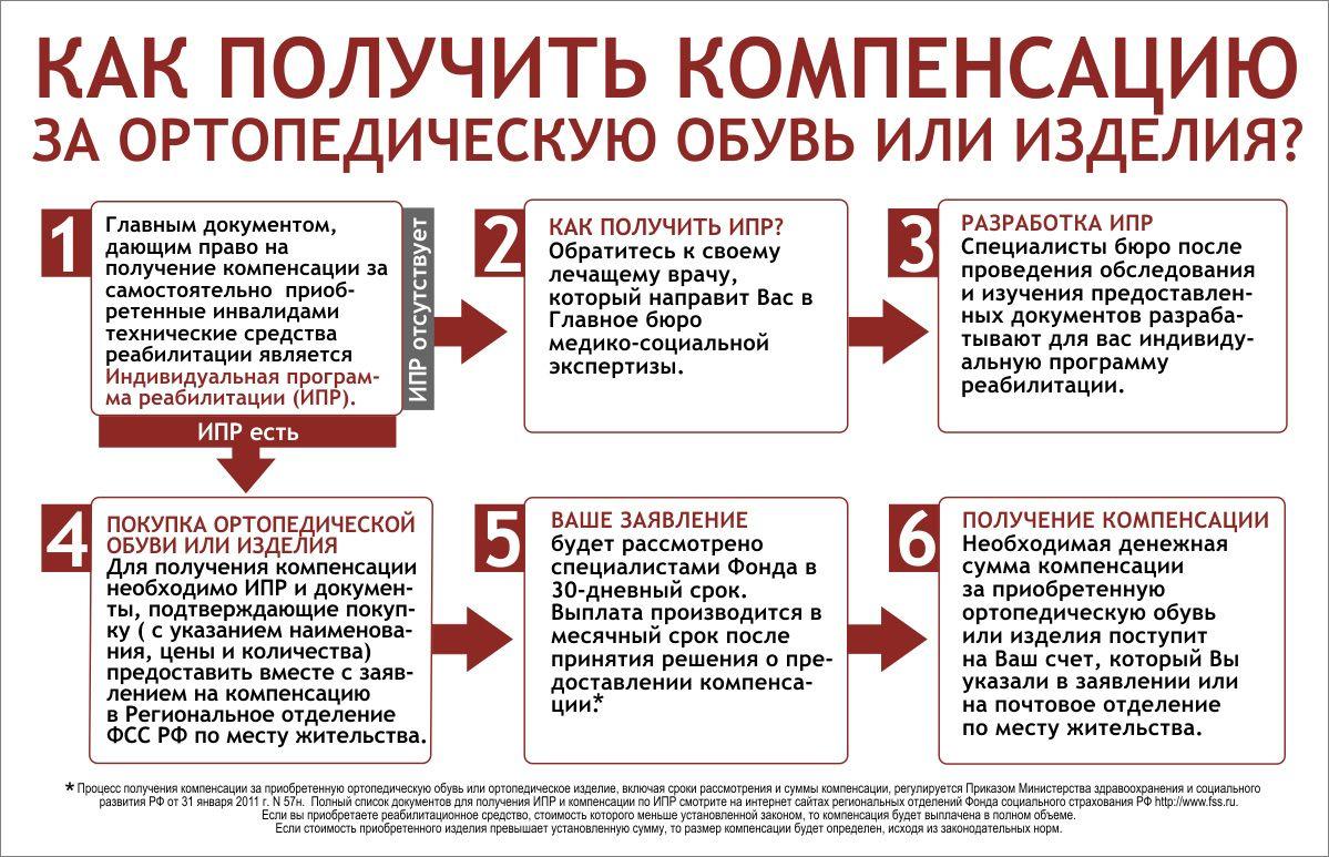 кредит на приобретение технического средства реабилитации номер хоме кредит банк официальный сайт