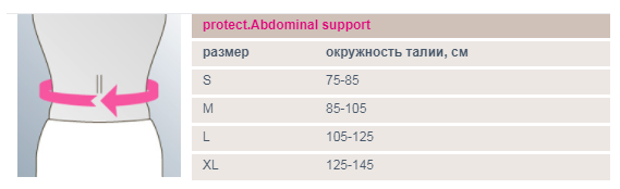 protect.Abdominal support.png